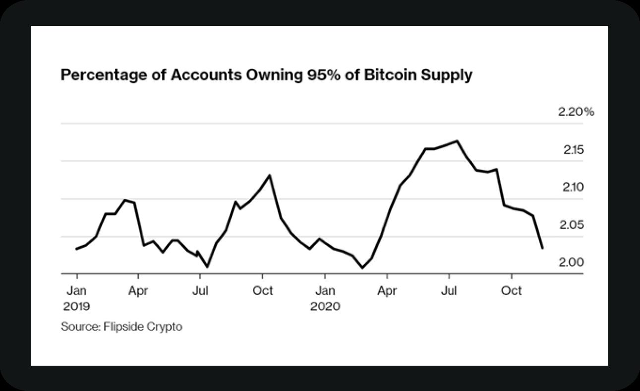 Eigentümerstruktur Bitcoin