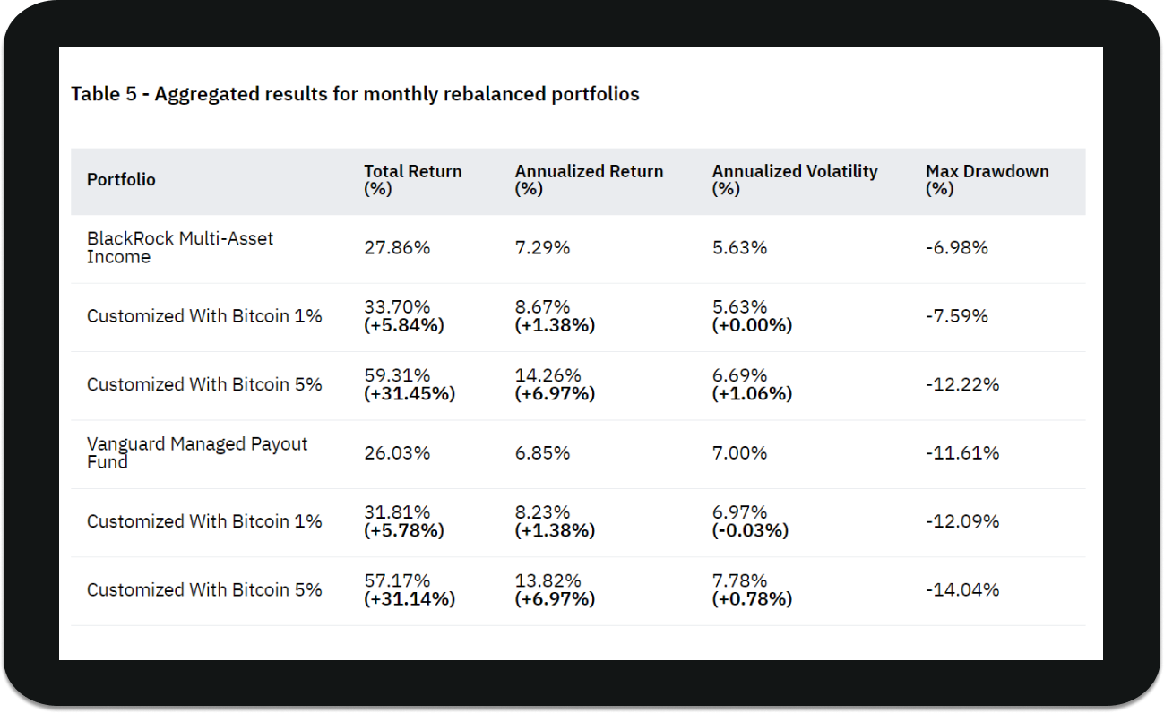 Crypto lending interest rates compared