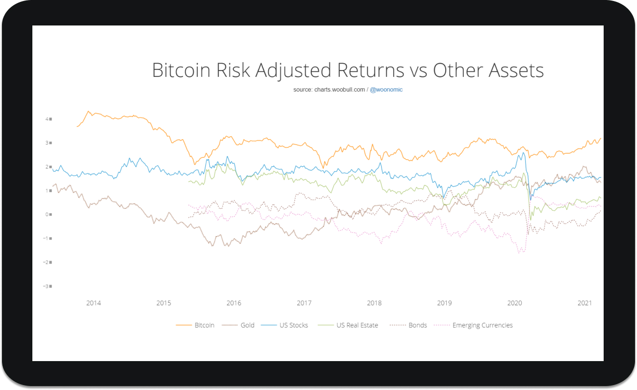 Bitcoin Korrelationen