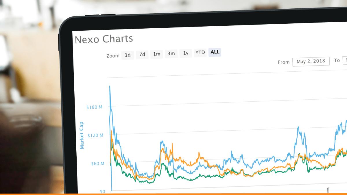 Nexo.io's own token NEXO and its market capitalization development, shown as a chart