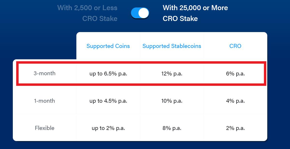 Je länger die Laufzeit, desto höher die Krypto-Zinsen und Jahresrendite am Beispiel von Crypto.com